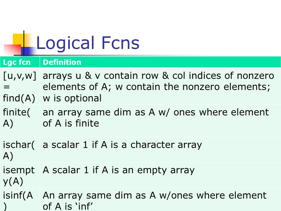 Logical Fcns [u,v,w]= find(A)